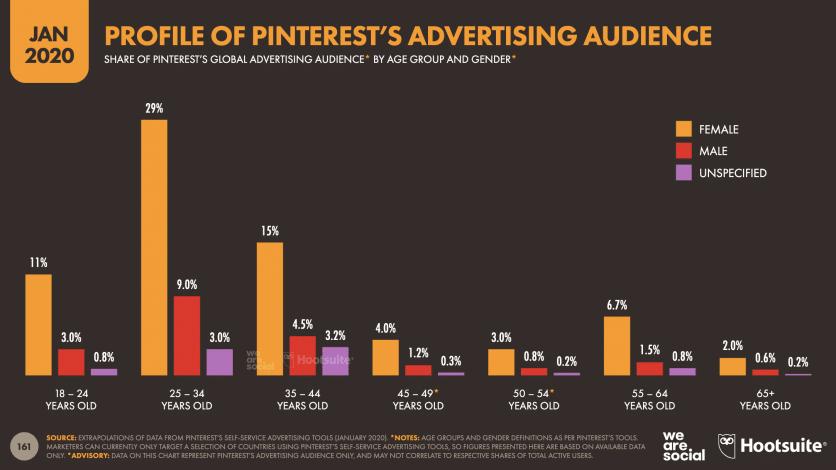 Statistiques sur l'âge des utilisateurs de Pinterest