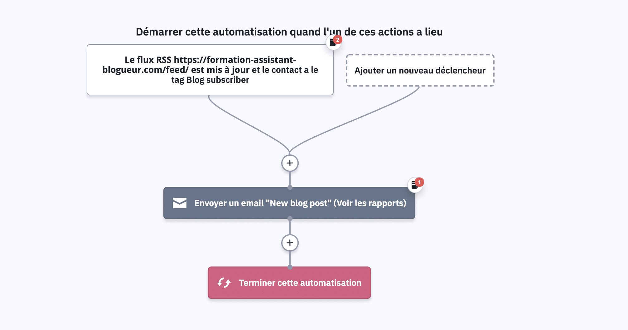automatisation sur active campaign pour envoyer une newsletter